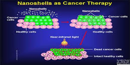 Nanotechnology In Cancer Treatment Assignment Point