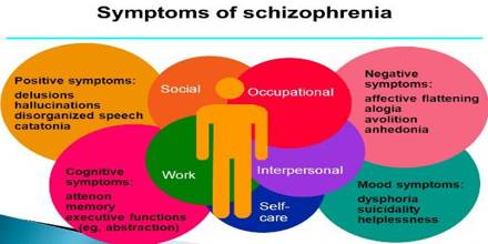 schizophrenia causes and theological classifications Get complete information on schizophrenia including causes, symptoms, treatment, risk, test and prevention also get information on home remedies, ayurvedic.