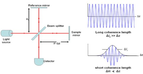 The Quantum Theory of Optical Coherence