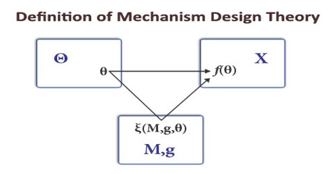 Definition of Mechanism Design Theory