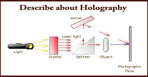 Describe about Holography