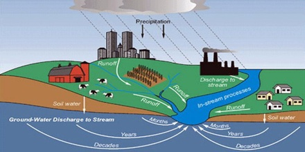 Prevention of Water Pollution - Assignment Point