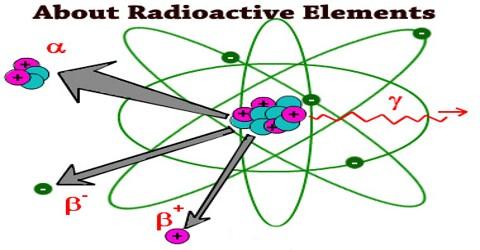 radioactive elements dating
