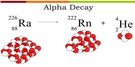 Alpha decay images