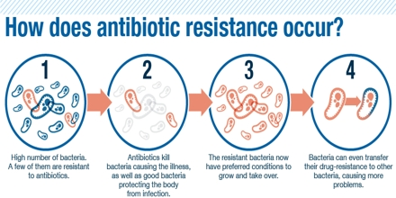the looming threat of increasing bacterial resistance to antibiotics By multiple antibiotic resistance—the legacy of past decades of antimicrobial   increasing global public health threat that involves all major microbial  less  cloud that looms over otherwise controllable infections, but lacks.