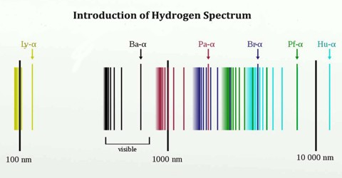 Introduction of Hydrogen Spectrum