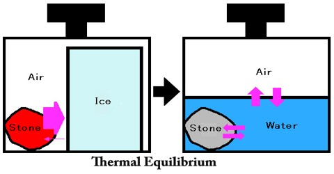 thermal equilibrium essay In the mineral oil are in thermal equilibrium at a temperature t that is su ciently high that b k t you are the one essay help company i would recommend to everyone thank you so much that was fast i never thought i would be able to submit the paper on time.