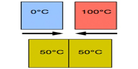 a research on thermal equilibrium Calculations of co2 thermal cooling and near‐ir solar heating rates under non‐ local thermodynamic equilibrium (non‐lte) situations have.