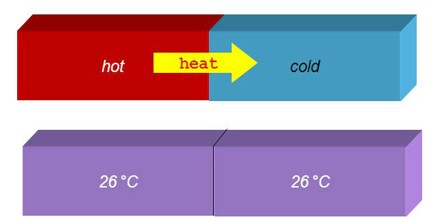 Thermal Equilibrium Definition