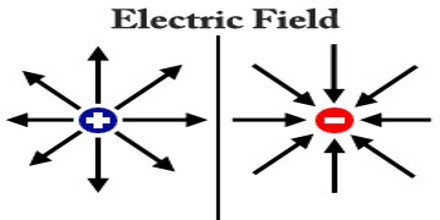 electric field is also defined as the electric force per unit charge the direction of the field is taken to be the direction of the force it would exert on
