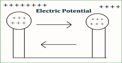 Electric Potential Assignment Point
