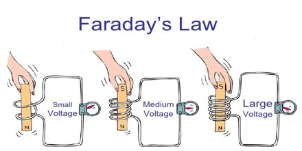 an analysis of the fundamentals related in faradays law of induction Someone asked me how faraday's law of induction and ampere's force law, both which form part of maxwell's equations, are related ampere's force law is derived from the lorentz force law.