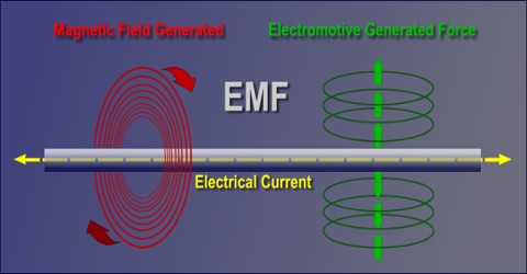 EMF: Electromotive Force