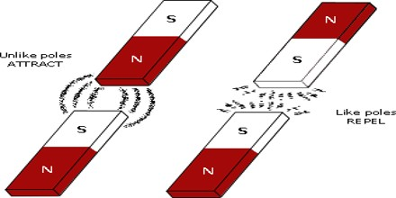 work and types of magnet assignment point