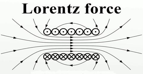 Lorentz Force