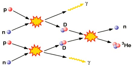 bang nucleosynthesis model In physical cosmology, big bang nucleosynthesis (or primordial nucleosynthesis) refers to the production of nuclei other than h-1, the normal, light hydrogen, during the early phases of the.