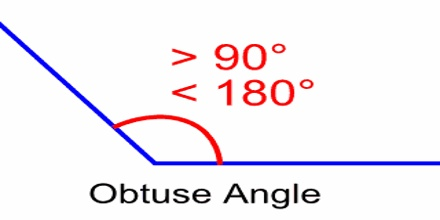 Types of Angles - Assignment Point