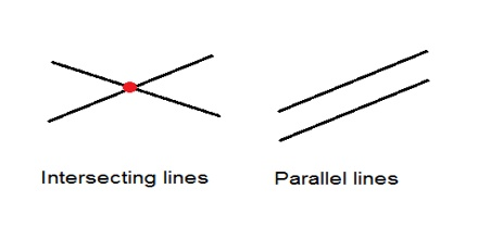 Parallel Lines and Intersecting Lines: Definition in Geometry