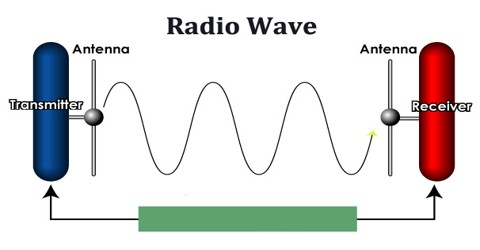 radio wave assignment point rh assignmentpoint com Radio Waves Travel Examples of Radio Waves