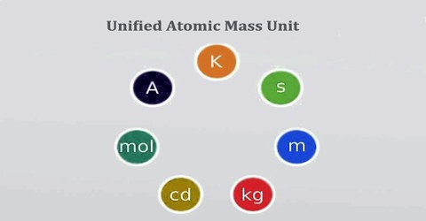 Unified Atomic Mass Unit - Assignment Point