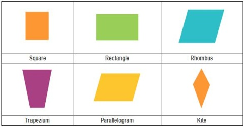 Quadrilateral: Overview with types