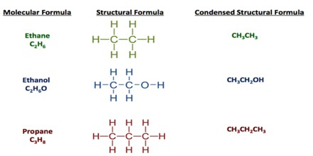 the chemical formula of table salt or sodium chloride is nacl there is one sodium atom and one chlorine atom in each molecule