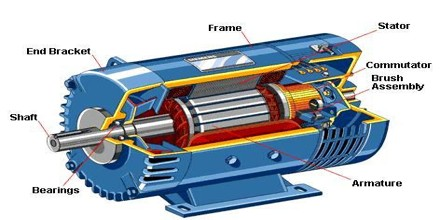 The electric motor is mainly classified into two types. They are the AC motor and the ...