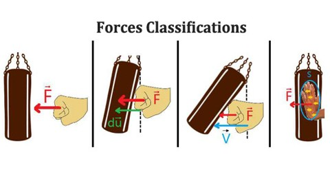 Forces Classifications