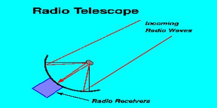 About Radio Astronomy Assignment Point