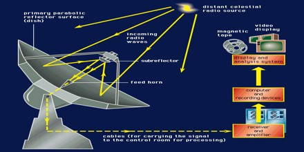 Radio Telescope - Assignment Point
