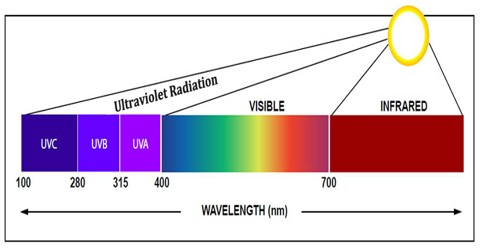 About Ultraviolet Radiation