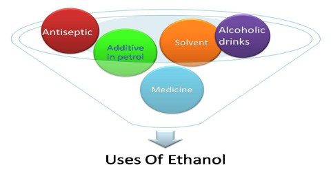 Uses of Ethanol