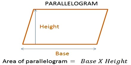 how to find the area of a parallelogram assignment point