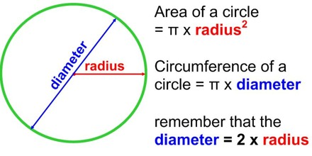 how to calculate the circumference of a circle assignment point