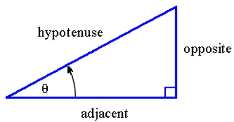 Definitions of Sin, Cosine and Tangent
