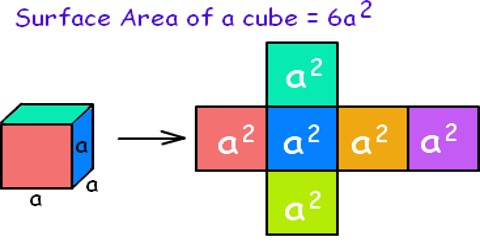 How Calculate the Surface Area of a Cube?