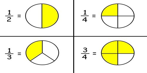 Fractions Definition with Examples