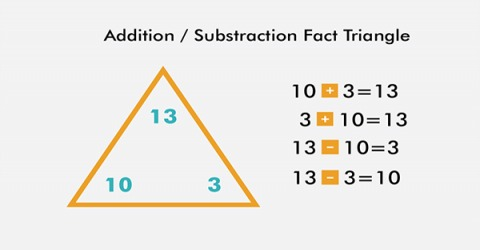 Inverse Relationship of Addition and Subtraction
