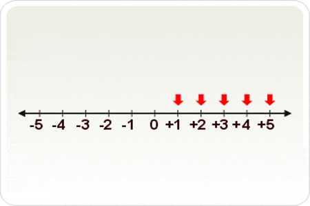 set of positive integers