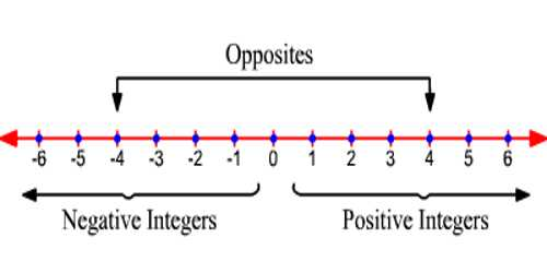 Negative Integers