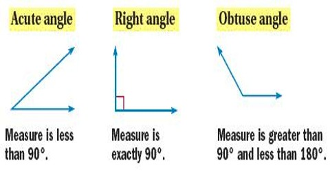 How to Identify Types of Triangles by Angles?
