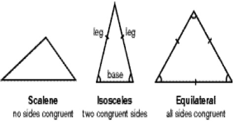 How to Identify Types of Triangles by Sides?