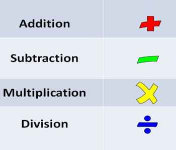 Four Basic Operations of Mathematics - Assignment Point