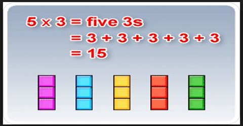 Multiplying by Repeated Addition