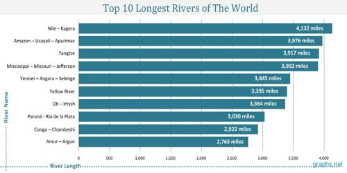 Top Longest Rivers Of The World Assignment Point - Top ten longest rivers in the world