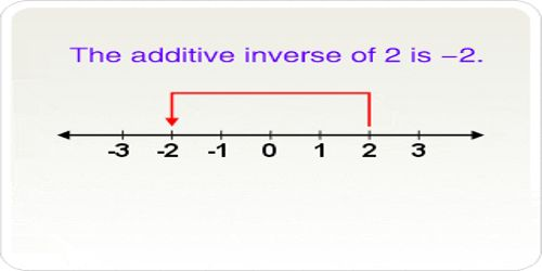 Additive Inverse of a Number