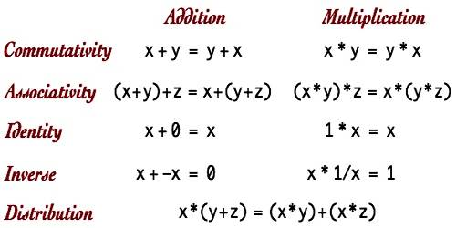 Axioms of Algebra
