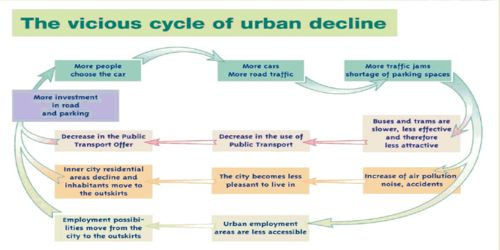 Causes of Urban Growth