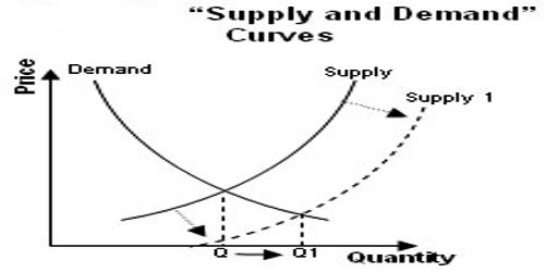 Which Factors Affecting Supply?