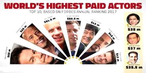 Top 10 Highest Paid Actors in 2017